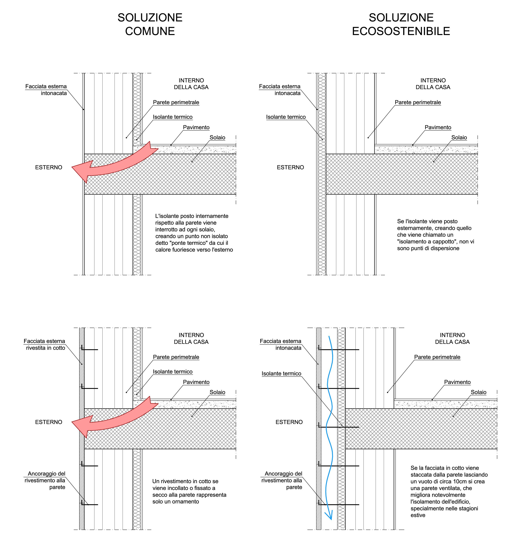 Sostenibilità: ponti termici